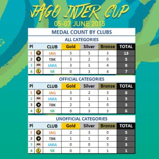 Медали по клубове