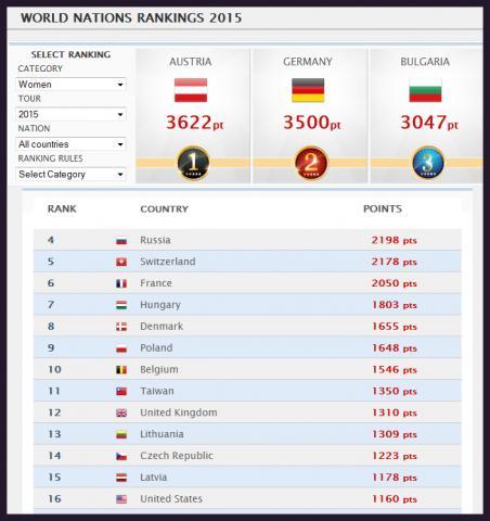българия е трета в света по джаги при жените за 2015